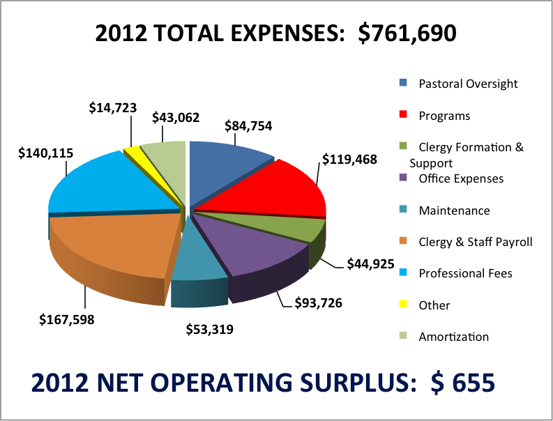 2012 Total Expenses